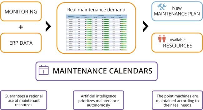 Maintenance Calendars