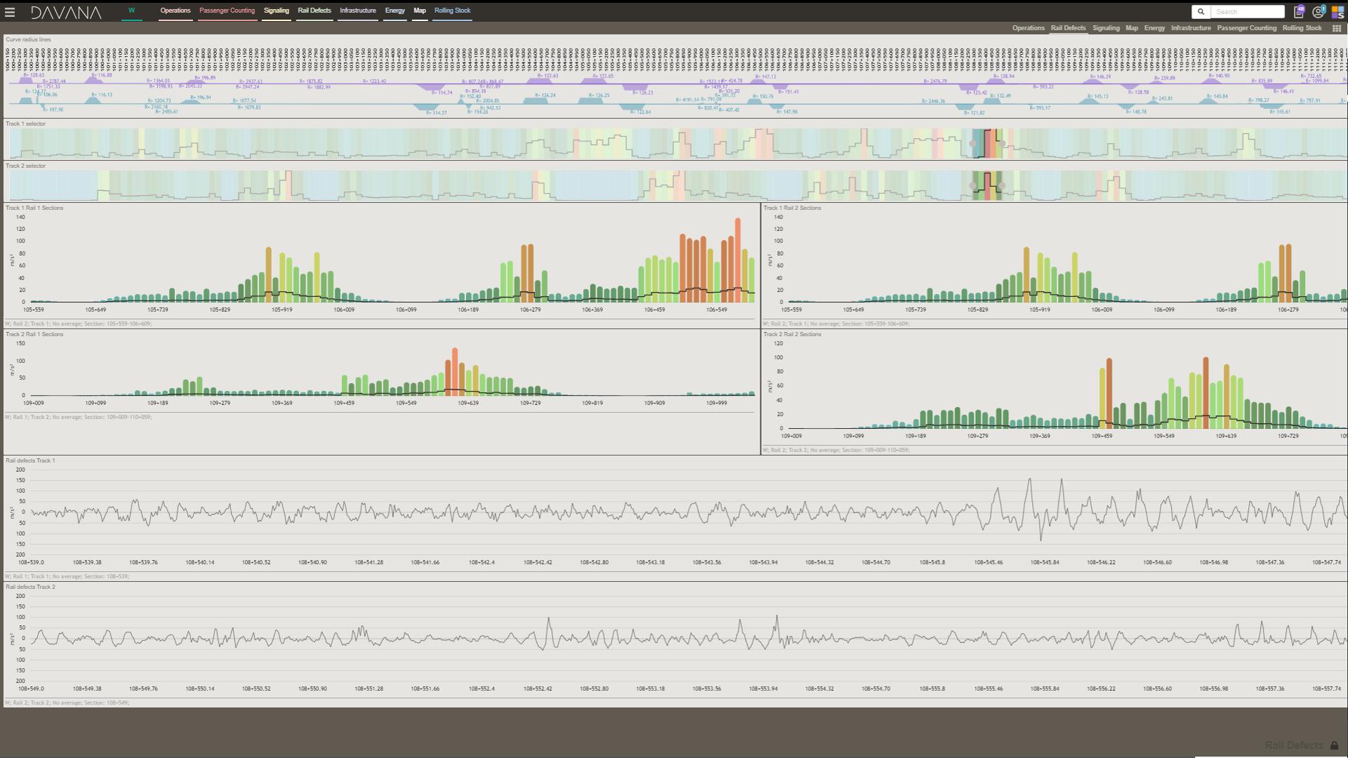 Rail defects dashboard_DAVANA