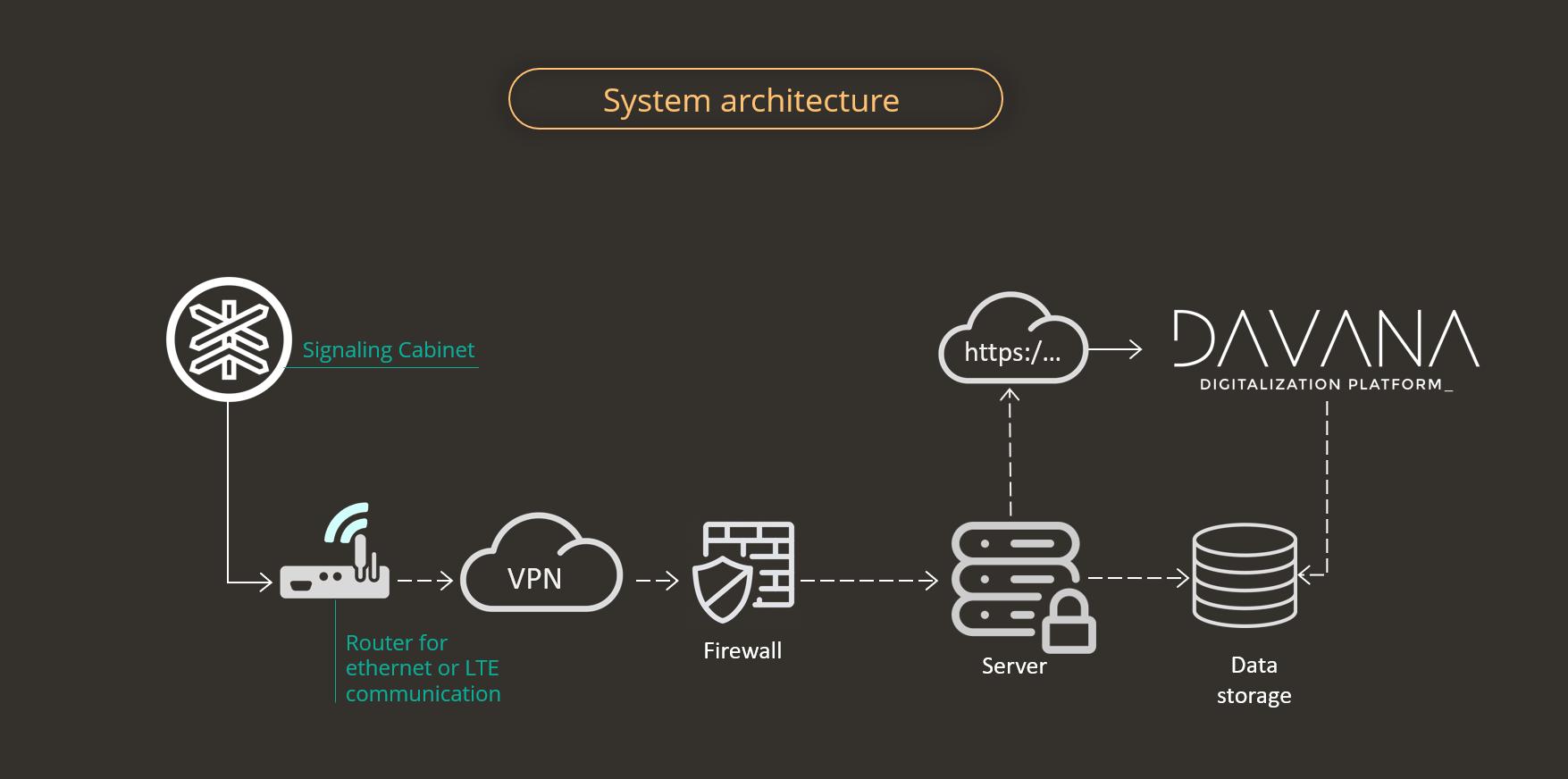 System Arquitecture -1