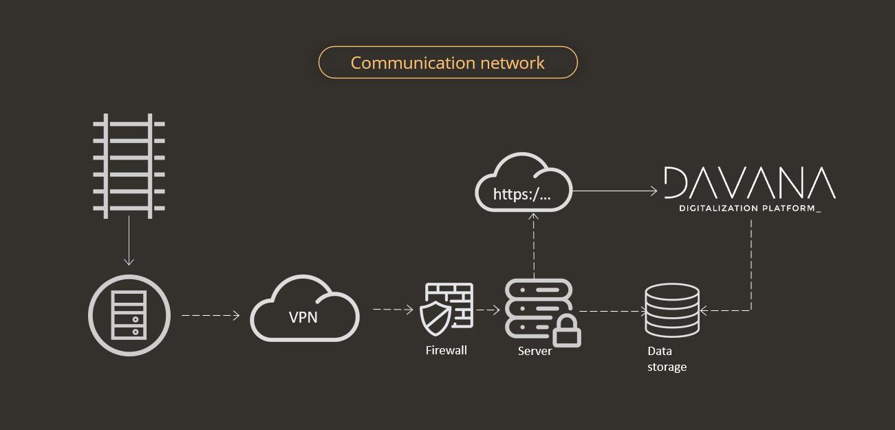 TC_Communication Network-DAVANA