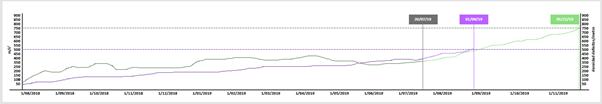 Vertical acceleration trends